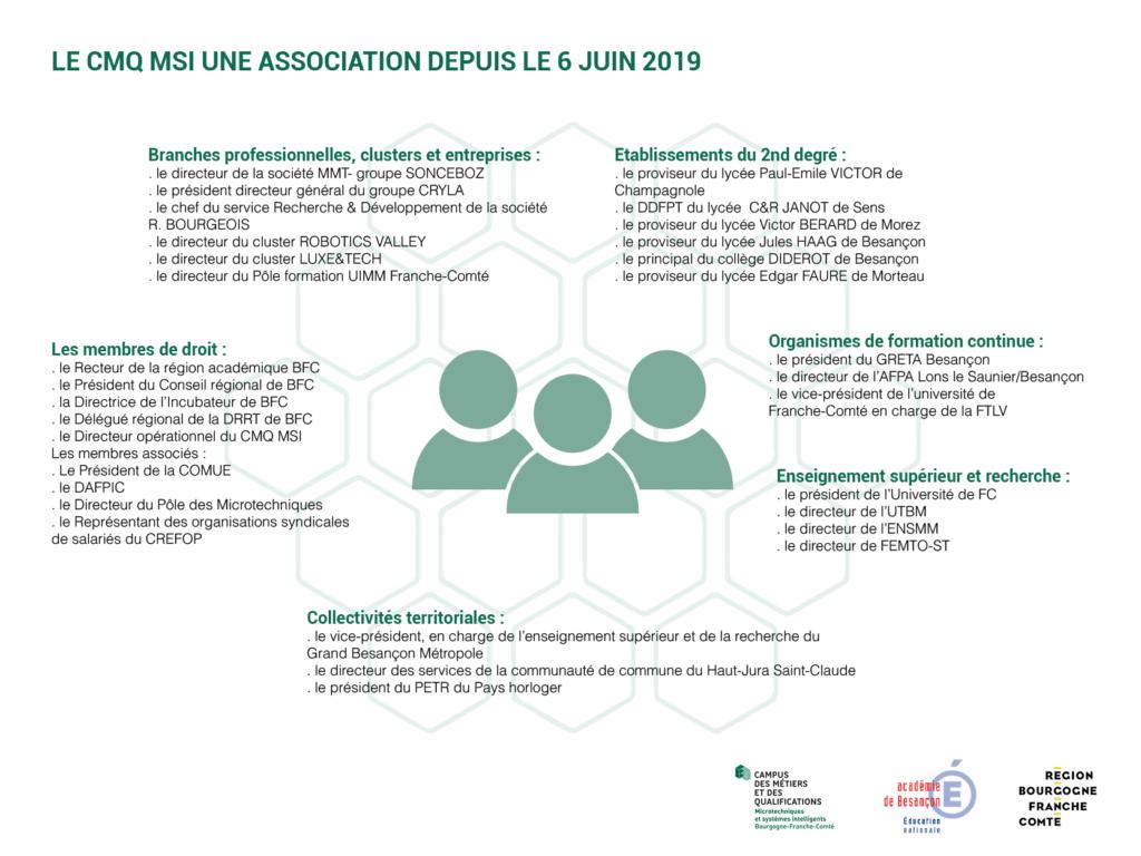 Organigramme association et partenaires