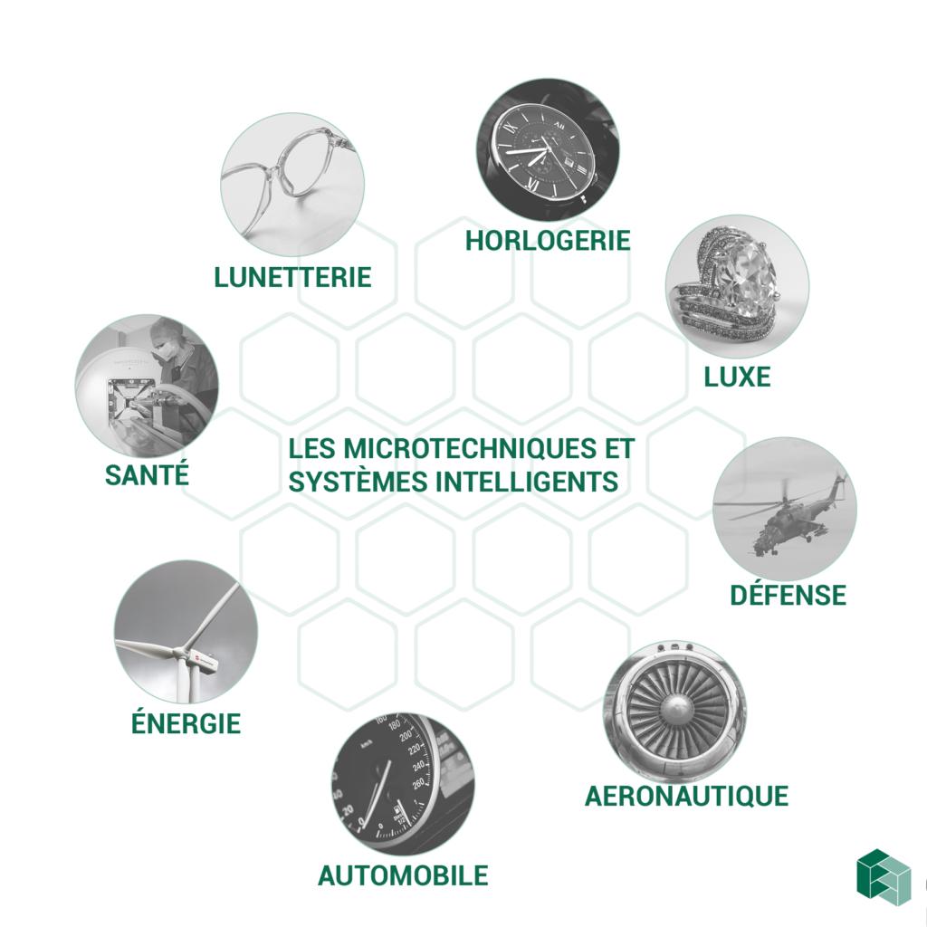 les secteurs des microtechniques et systèmes intelligents